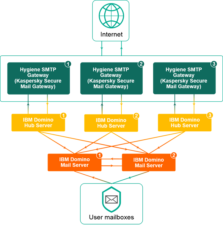 Integration flowchart for migration to Kaspersky Secure Mail Gateway
